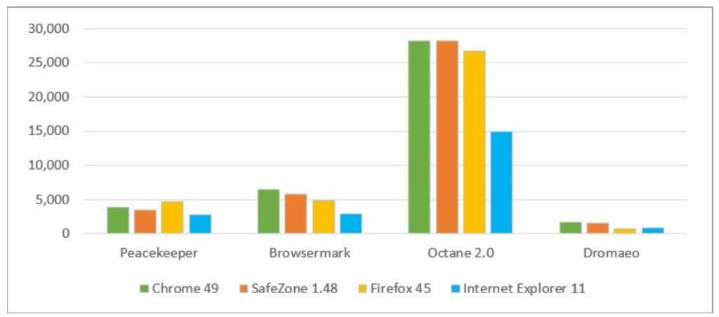 avast safe zone browser review, avast browser